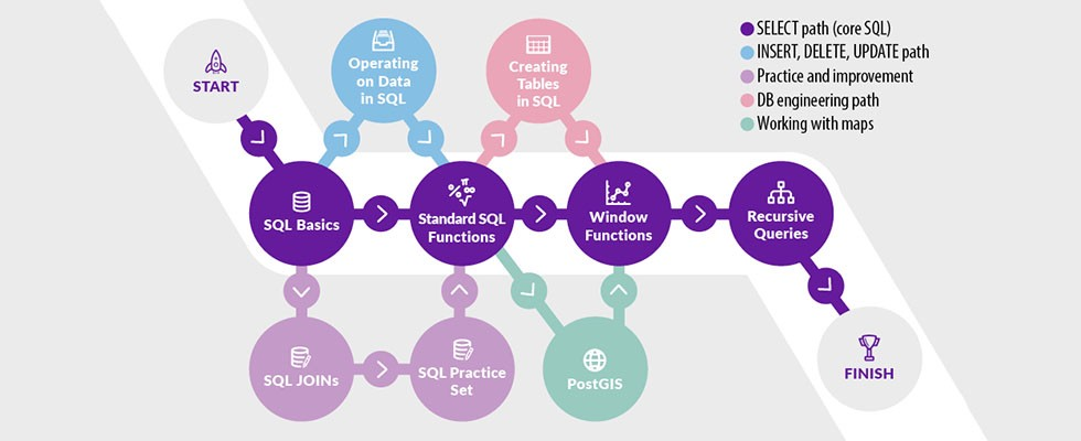 Path to Becoming an SQL Professional on Vertabelo Academy - infographic showing you the sequence in which to take the courses in order of increasing difficulty.