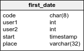 The first_date table