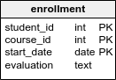 The enrollment table