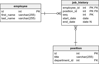 The employee, job_history and position tables
