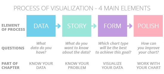 Process of Data Visualization