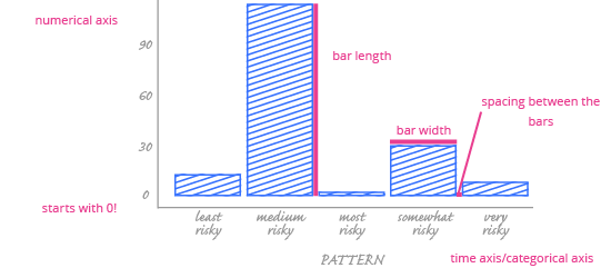 Bar Chart Time Axis