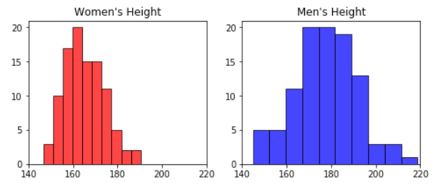 Histogram men and women