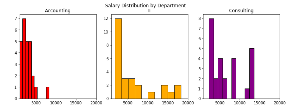 Output salaries